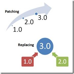 Update File Patching vs Replacing